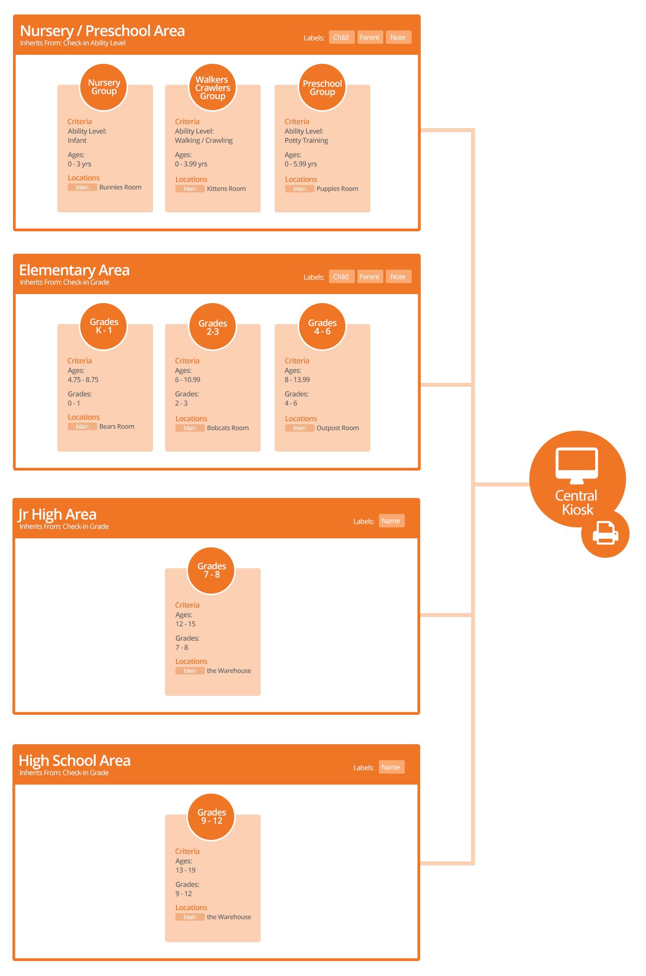 Default Configuration