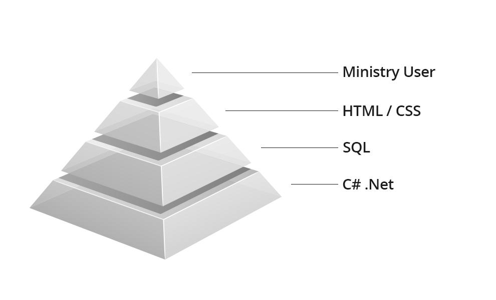 Capability Pyramid