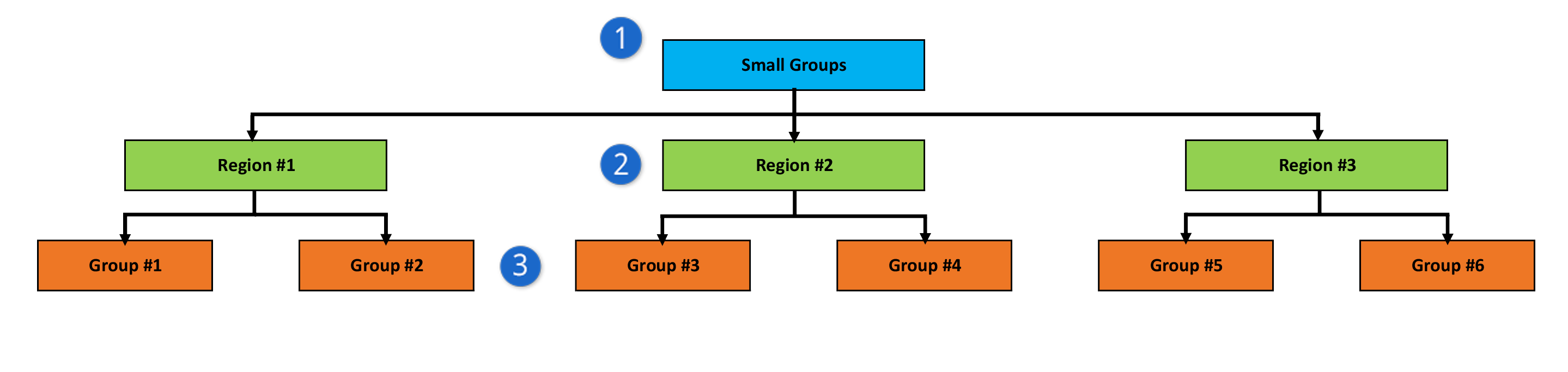 Group Structure for Attendance Digest